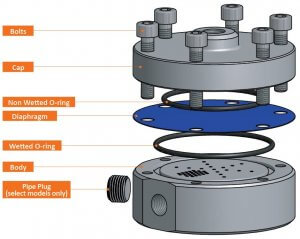 Photo of the Design of the Research Series High Flow HF Back Pressure Regulator with 2 o-rings
