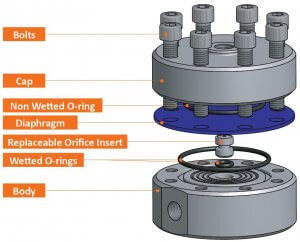Photo of the Design of the Research Series Back Pressure Regulator with 3 o-rings