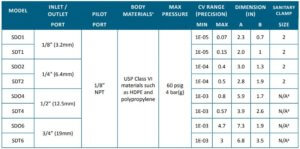 Specifications Single Use SD Series