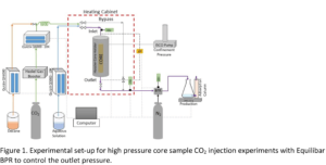 Figure 1 core sample CO2 injection experiments with Equilibar BPR for pressure control